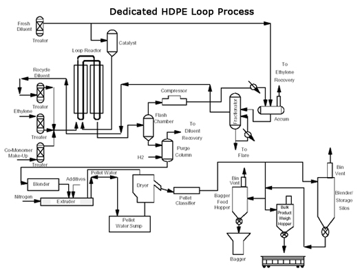 manufacturing process flow diagram example