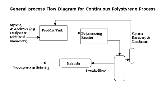 Suspension polymerization process of continuous