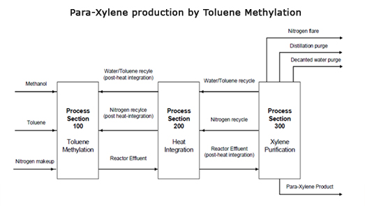 process flow diagram of xylene blog wiring diagram Process Flow Diagram Shapes process flow diagram of xylene wiring block diagram process flow shape process flow diagram of xylene