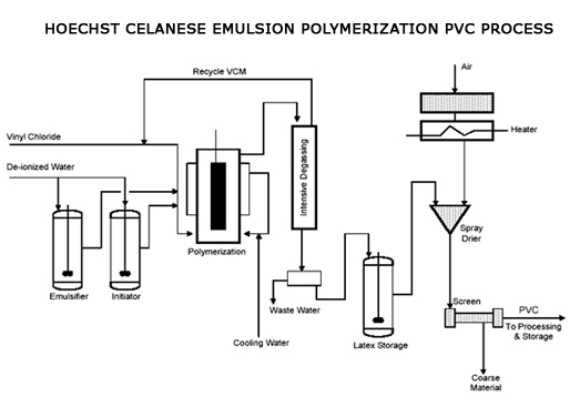 Suspension vs emulsion polymerization